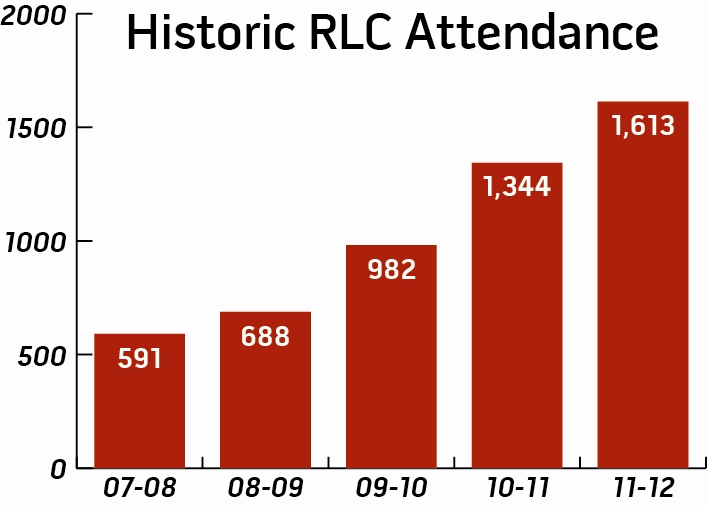 RLC History